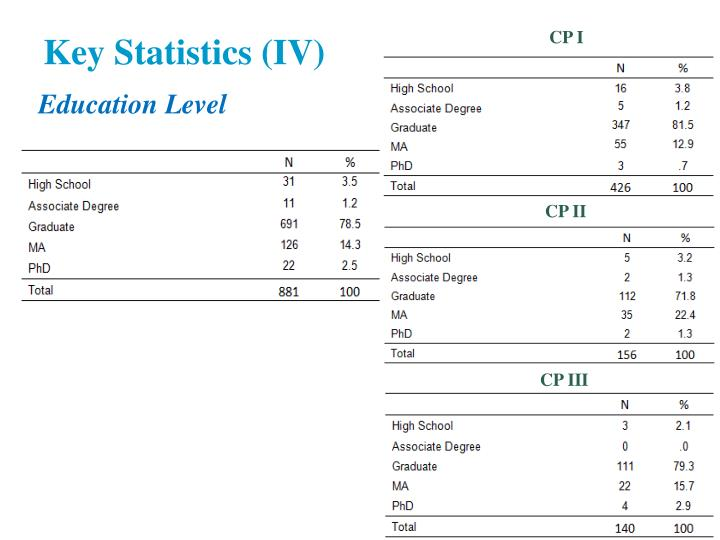 Key Statistics (IV)