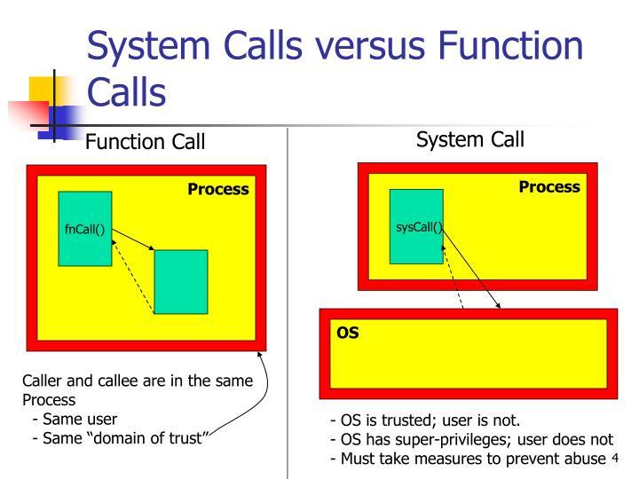 System Calls versus Function Calls