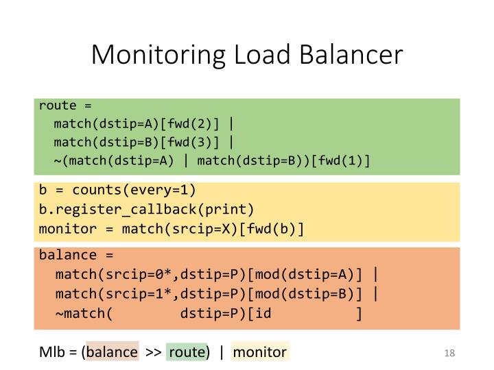Monitoring Load Balancer