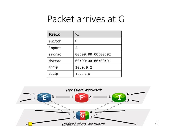 Packet arrives at G