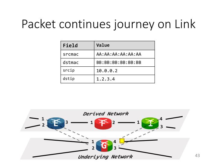 Packet continues journey on Link