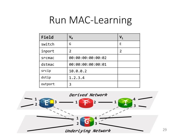 Run MAC-Learning