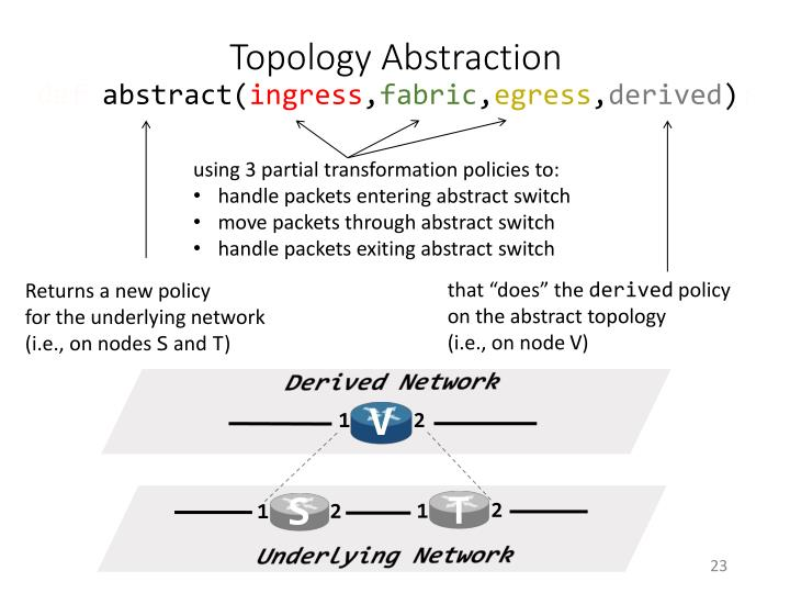 Topology Abstraction