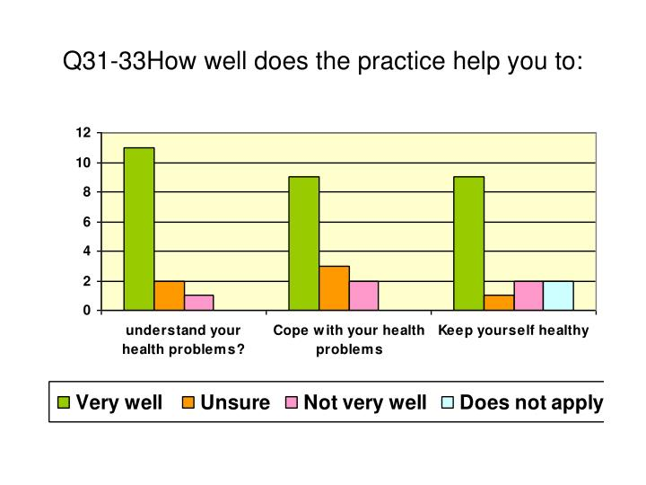Q31-33How well does the practice help you to: