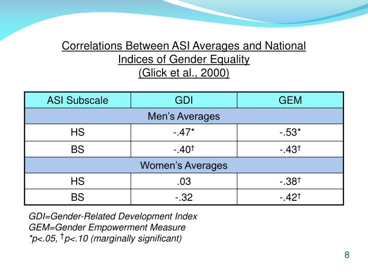 Correlations Between ASI Averages and National Indices of Gender Equality