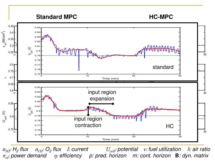 Standard MPC