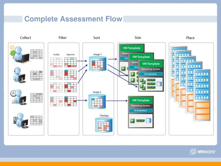 Complete Assessment Flow