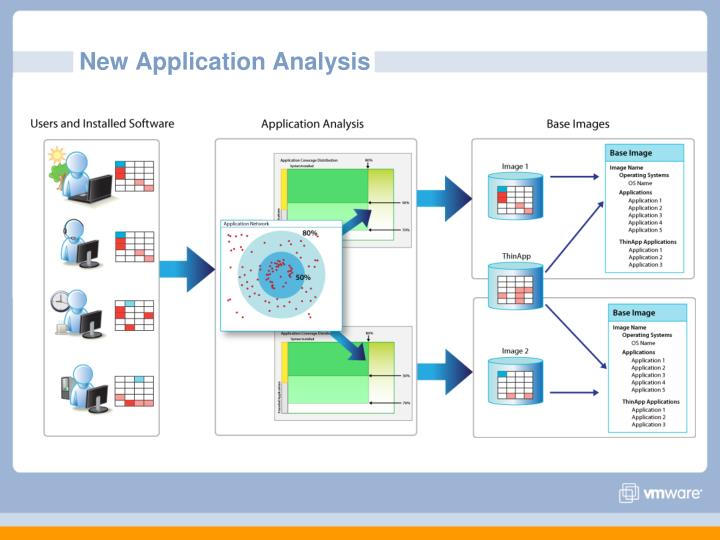 New Application Analysis