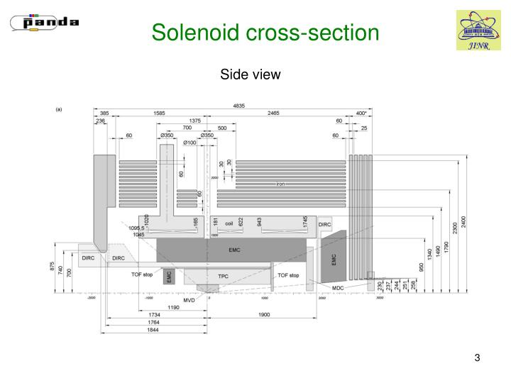 Solenoid cross section