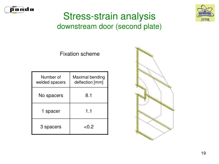 Stress-strain analysis