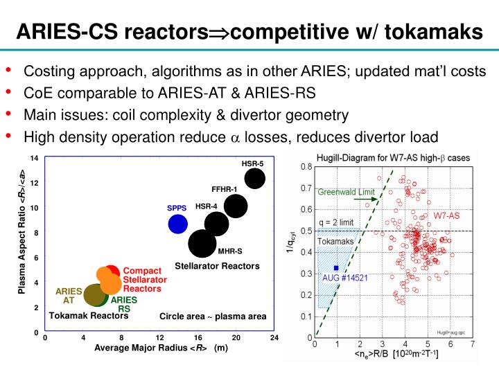 ARIES-CS reactors