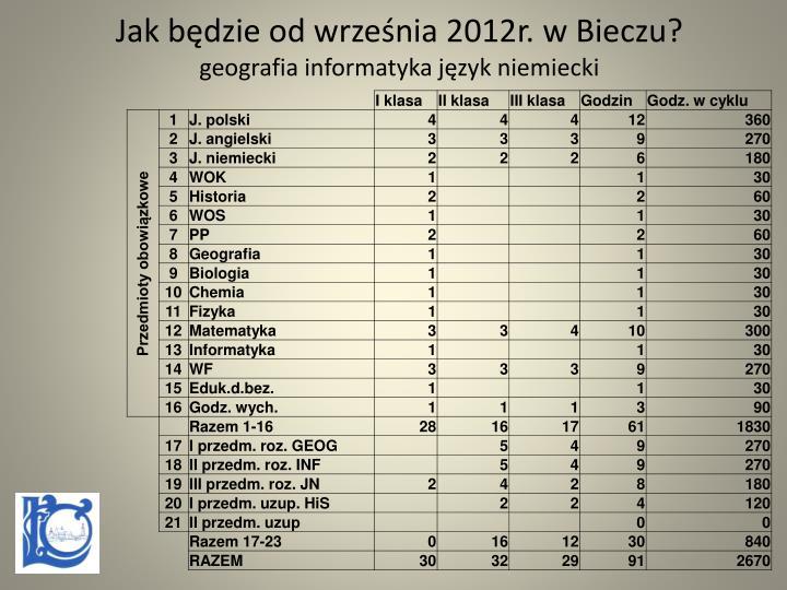 Jak będzie od września 2012r. w Bieczu?