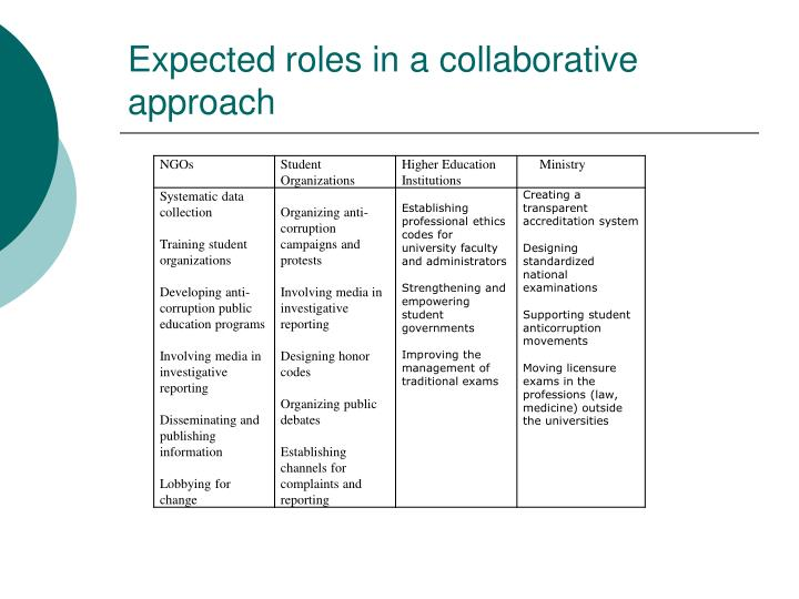 Expected roles in a collaborative approach