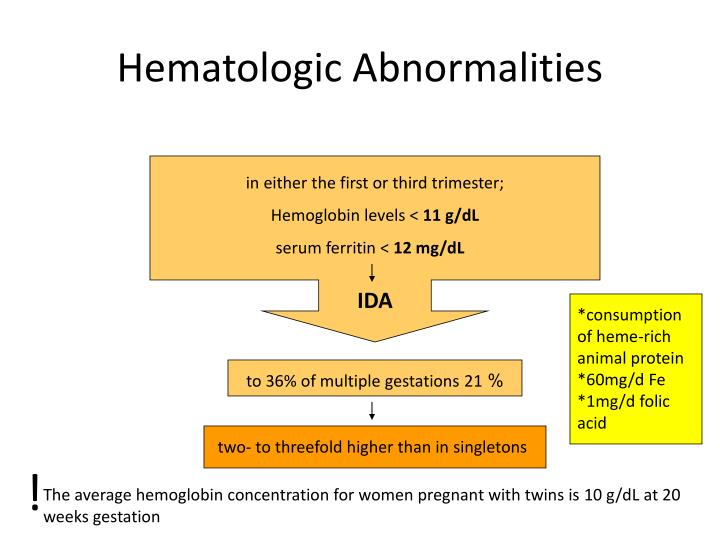 Hematologic Abnormalities