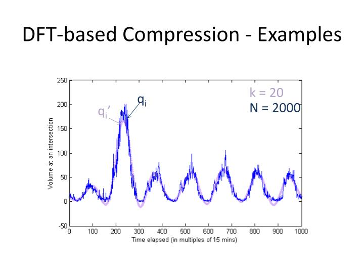 DFT-based Compression - Examples