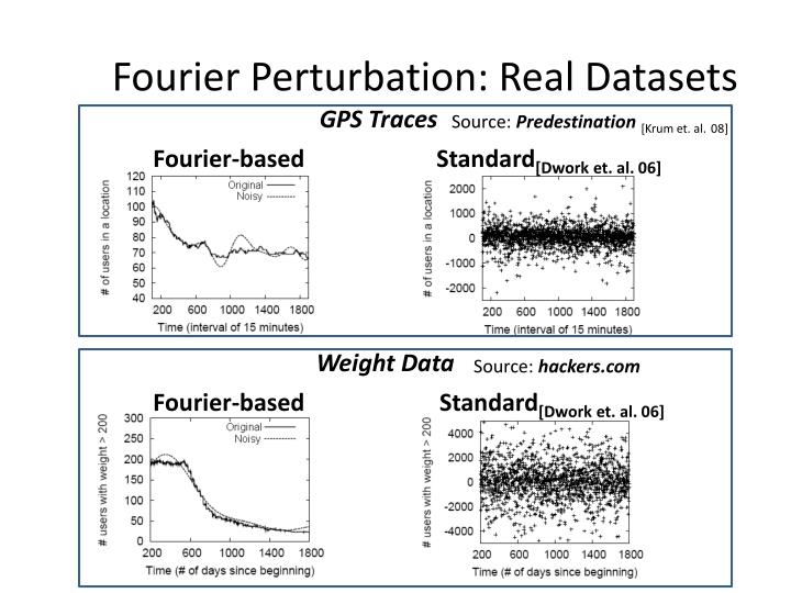 Fourier Perturbation: Real Datasets