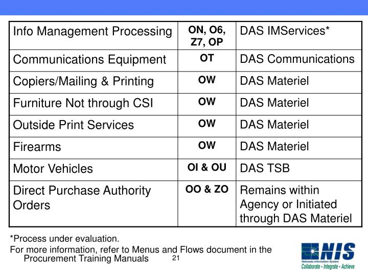 *Process under evaluation.