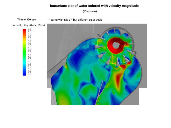 Isosurface plot of water colored with velocity magnitude
