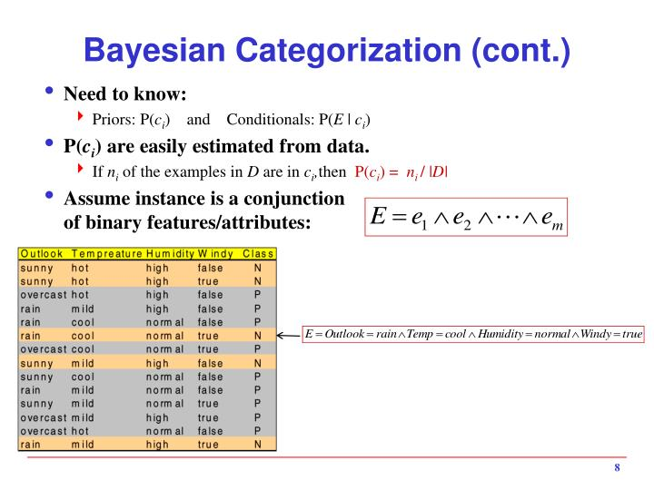 Bayesian Categorization (cont.)
