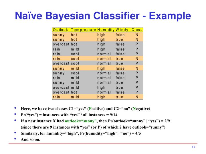Naïve Bayesian Classifier - Example