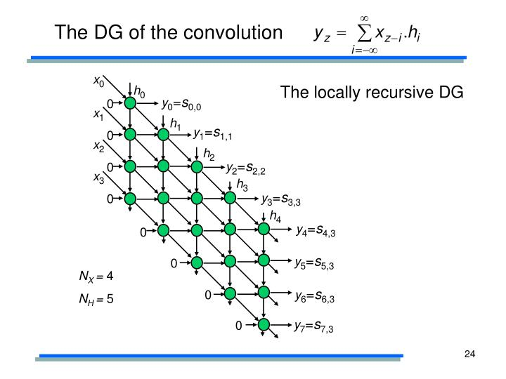 The DG of the convolution