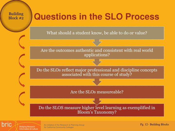 Questions in the SLO Process