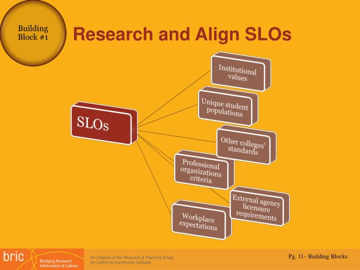Research and Align SLOs