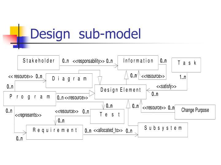 Design  sub-model