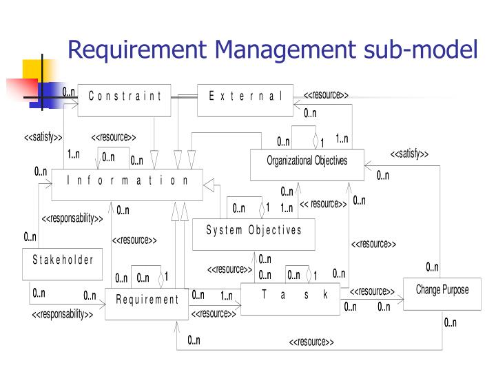 Requirement Management sub-model