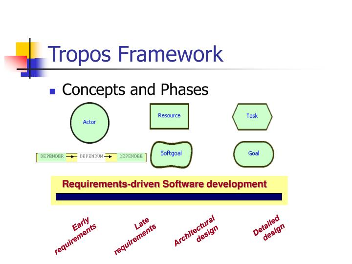 Requirements-driven Software development