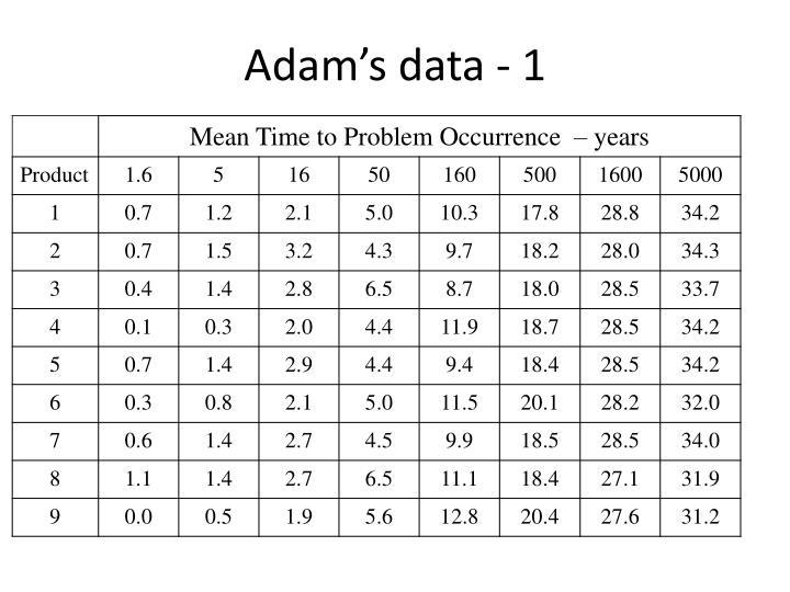 Adam's data - 1