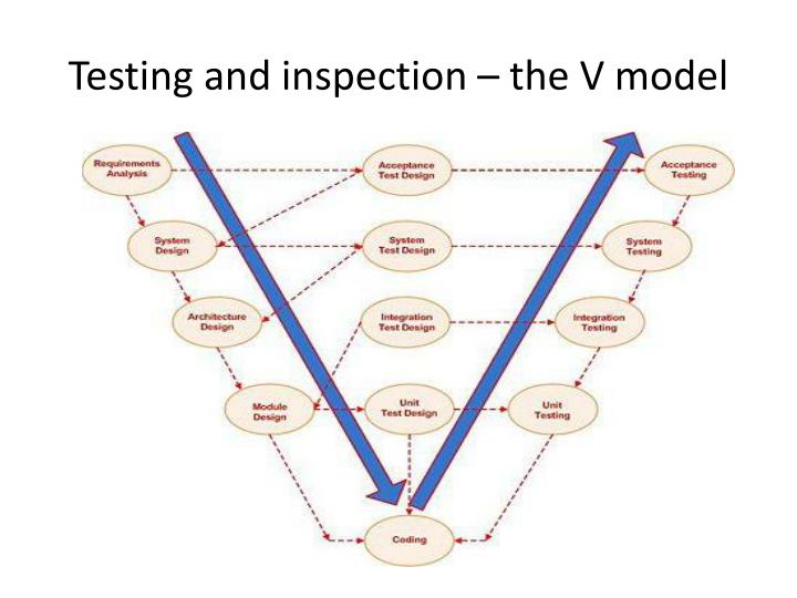 Testing and inspection – the V model