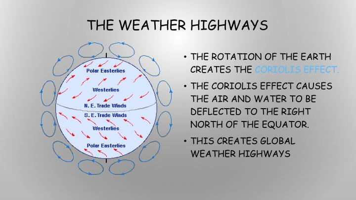 The Weather Highways