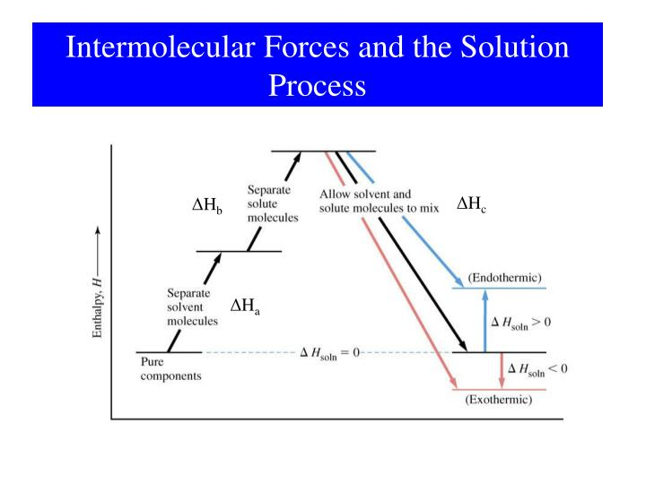 Intermolecular Forces and the Solution Process