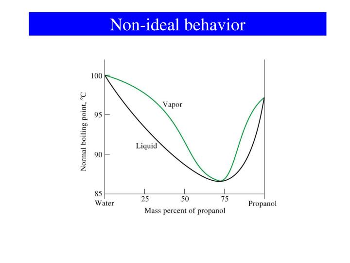 Non-ideal behavior