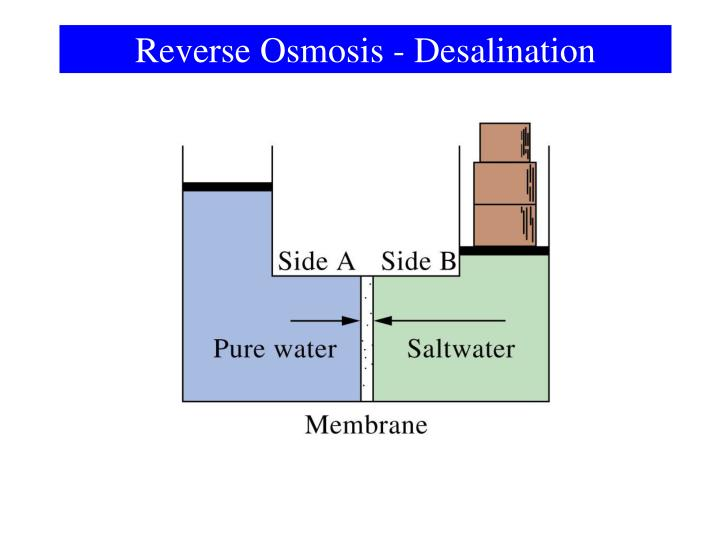 Reverse Osmosis - Desalination