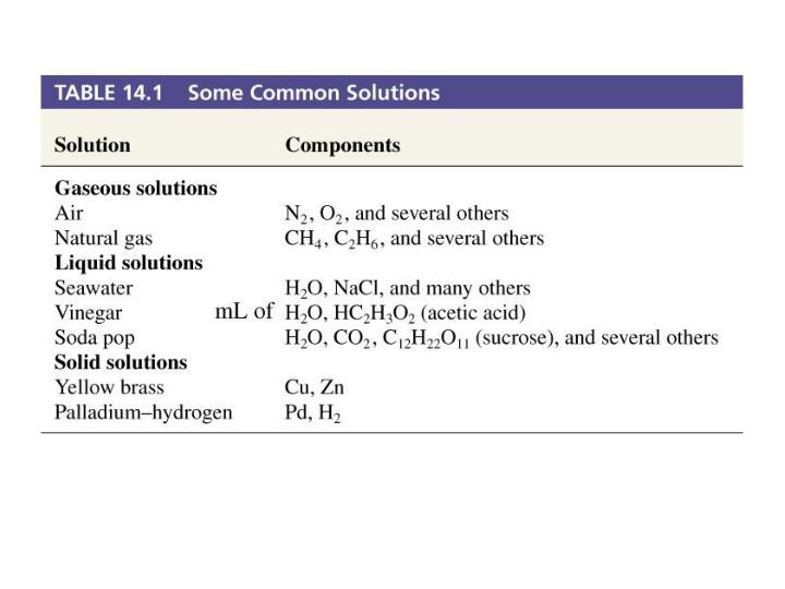 Table 14.1 Some Common Solutions