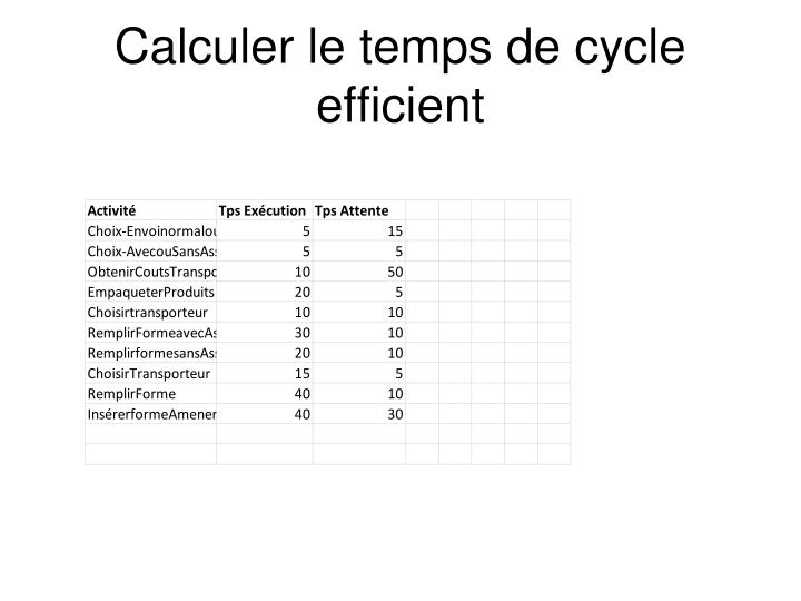 Calculer le temps de cycle efficient
