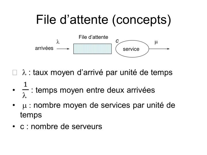File d'attente (concepts)