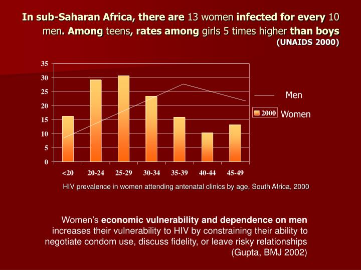 In sub-Saharan Africa, there are