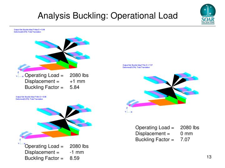 Analysis Buckling: Operational Load