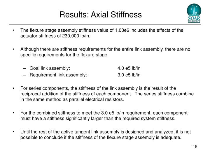 Results: Axial Stiffness