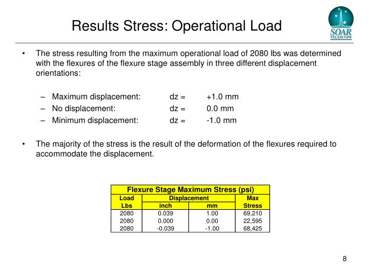 Results Stress: Operational Load
