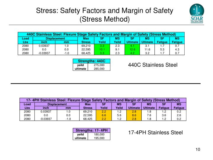 Stress: Safety Factors and Margin of Safety