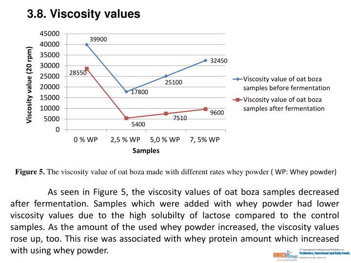3.8. Viscosity