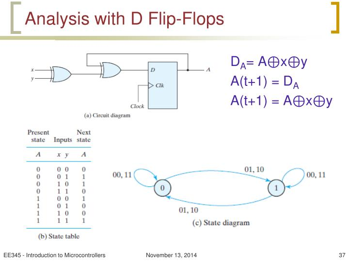 Analysis with D Flip-Flops