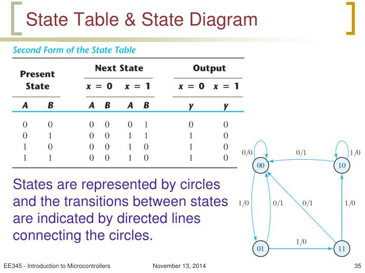 State Table & State Diagram