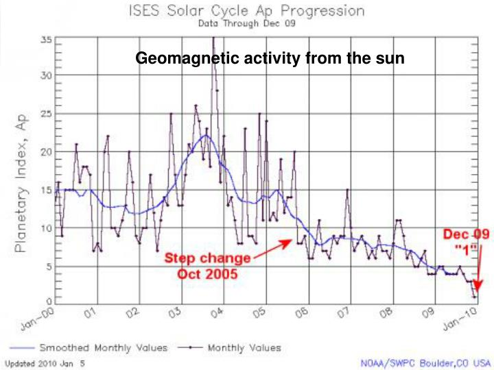 Geomagnetic activity from the sun