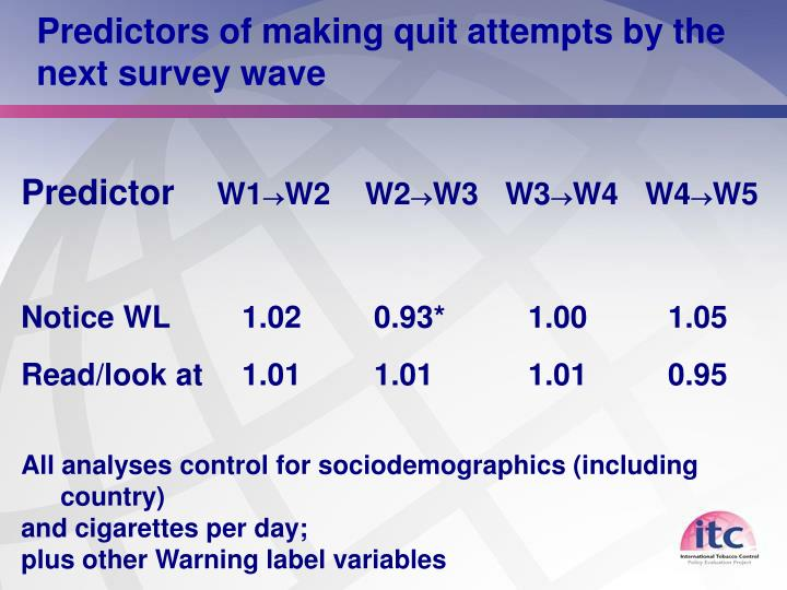 Predictors of making quit attempts by the next survey wave