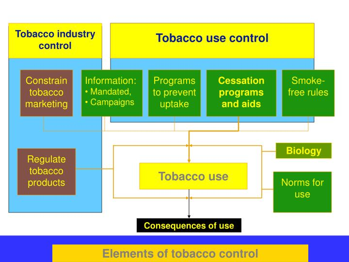 Tobacco industry control